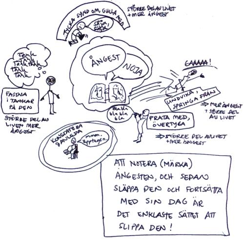 Syntolkning: En hjärna i mitten, med orden